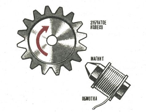 Реферат по физике электро магнитные